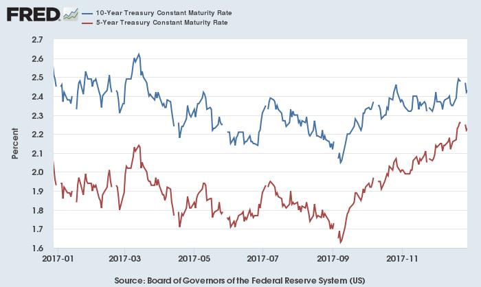 米10年債(青)・5年債(赤)利回り(過去1年)