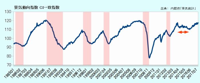景気動向指数CI一致指数