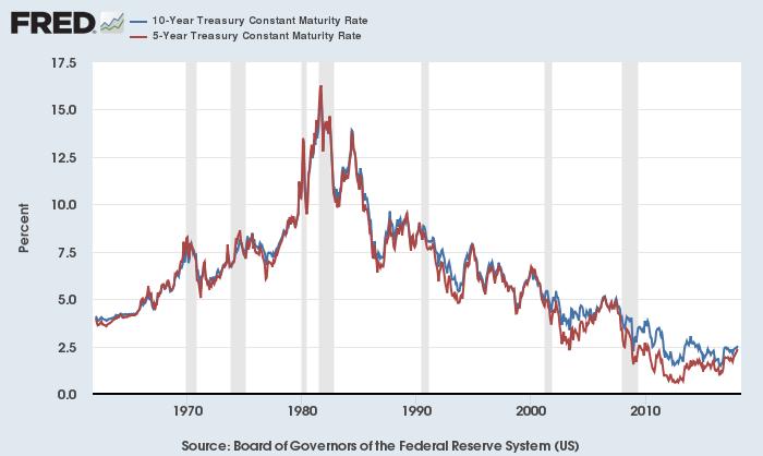 米5年債(赤)・10年債(青)利回り