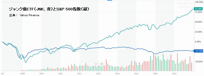 ジャンク債ETF(JNK、青)とS&P 500指数(緑)