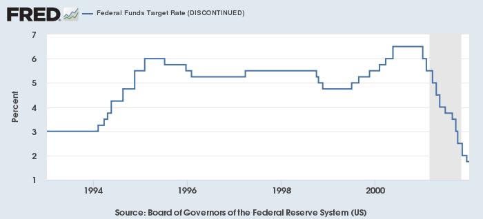 1994年のFRB金融引き締め期のFF金利