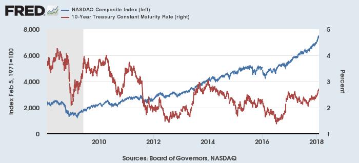 過去10年のNASDAQ指数(青)と米10年債利回り(赤)