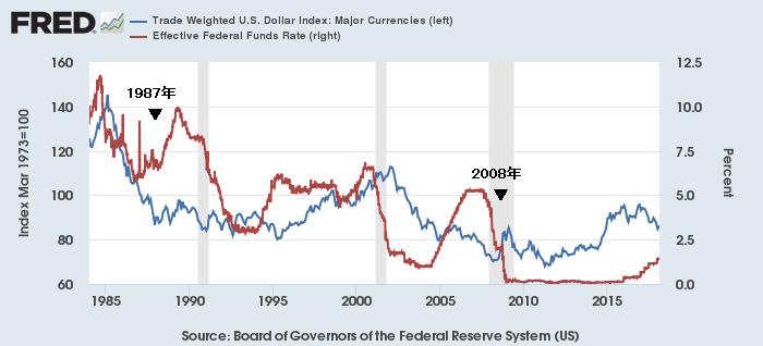 実効FF金利(赤)と米ドルの実効為替レート(青)