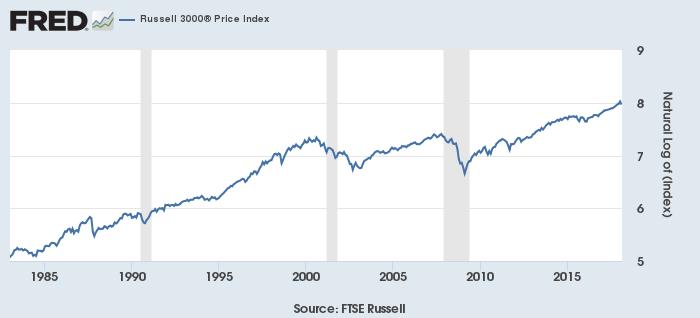 米株価(Russell 3000指数、自然対数)