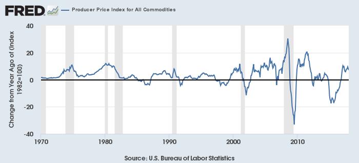 米コモディティ生産者価格指数(前年同月比)