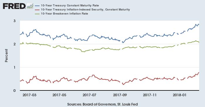 米10年債利回り(青)、米TIPS(赤)、米BEI(緑)
