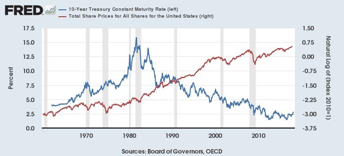 米長期金利(青、左)と米株価(赤、右、自然対数)