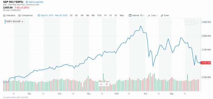 米株価(S&P 500指数)