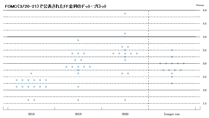 FOMC(3月20-21日)で公表されたFF金利のドット・プロット