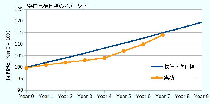 一般的な物価水準目標のイメージ図
