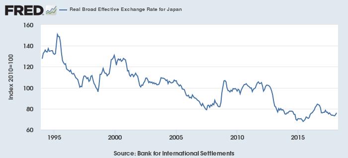日本円の実質実効為替レート
