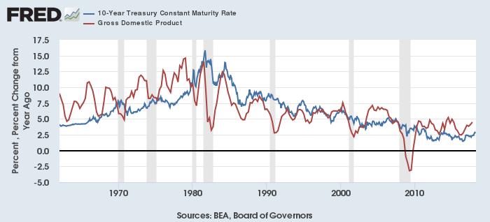 米10年債利回り(青)と名目GDP成長率(赤)