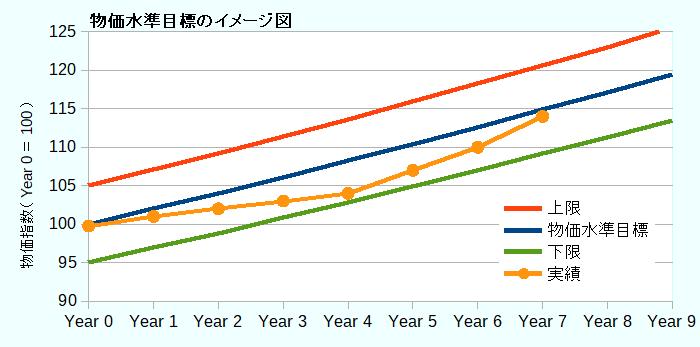 物価水準目標のイメージ図