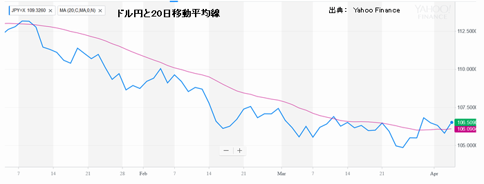 ドル円と20日移動平均線