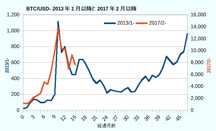 BTC/USD- 2013年1月以降と2017年2月以降