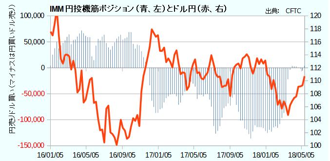 IMM円投機筋ポジション(青、左)とドル円(赤、右)