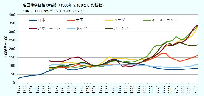 各国住宅価格の推移(1985年を100とした指数)