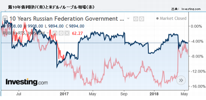 露10年債利回り(青)と米ドル/ルーブル相場(赤)
