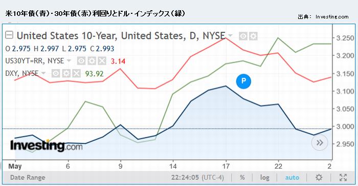米10年債(青)・30年債(赤)利回りとドル・インデックス(緑)