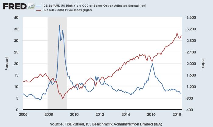 ハイイールド・スプレッド(青、左)と米株価(赤、右)
