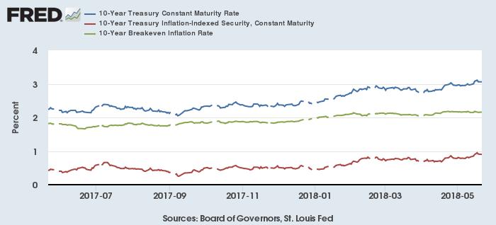 米10年債(青)・米10年物価連動債(赤)利回りとブレークイーブンインフレ率(緑)