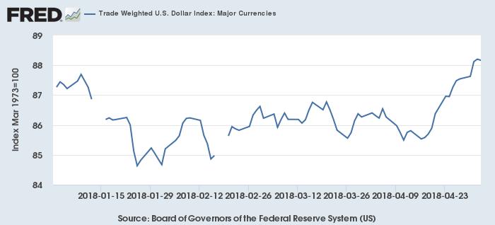 米ドルの対主要通貨の実効為替レート