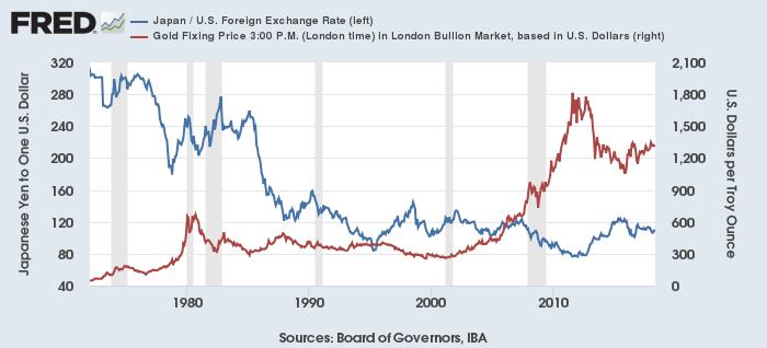 ドル円(青)とドル建て金価格(赤)