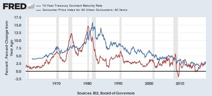 米長期金利(青)と消費者物価総合(赤)