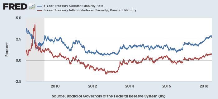 5年米国債(青)・物価連動国債(赤)利回り