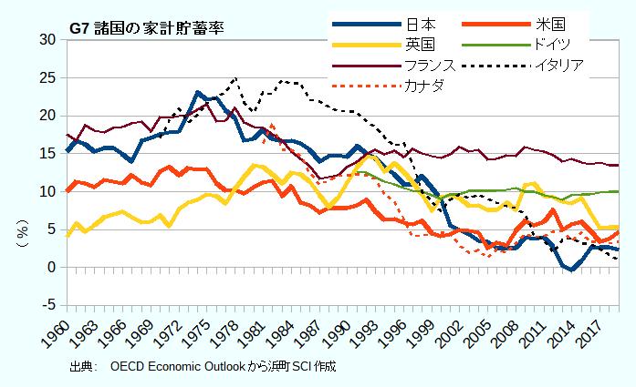 G7諸国の家計貯蓄率