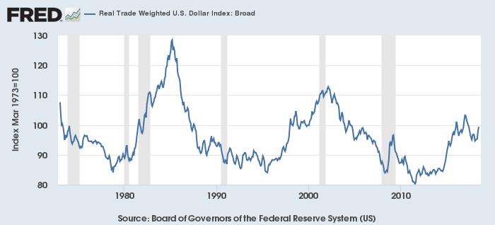 米ドルの実質実効為替レート