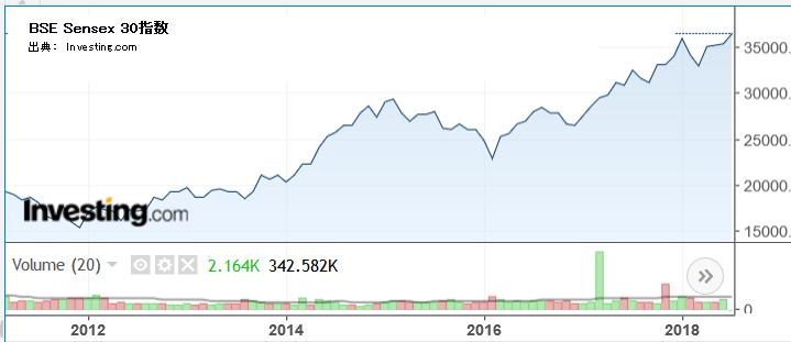 BSE Sensex 30指数