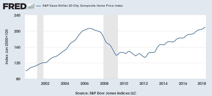 S&Pケース・シラー20都市住宅価格指数