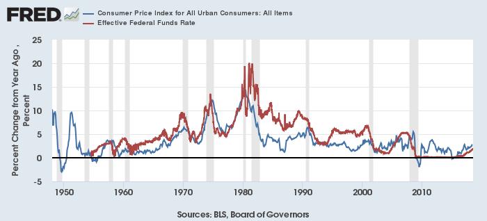 米消費者物価上昇率(青)と実効FF金利(赤)