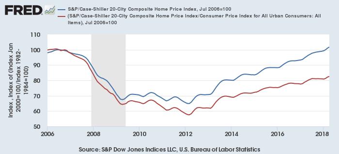 実質ベースのS&Pケース・シラー20都市住宅価格指数(2006年7月=100)