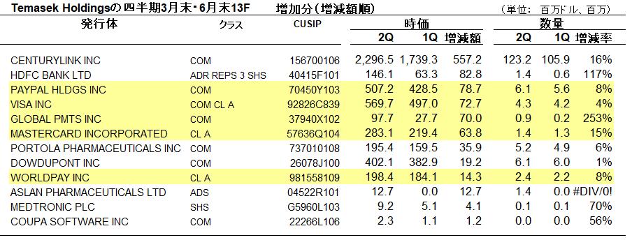 テマセクの米証券投資の増加分
