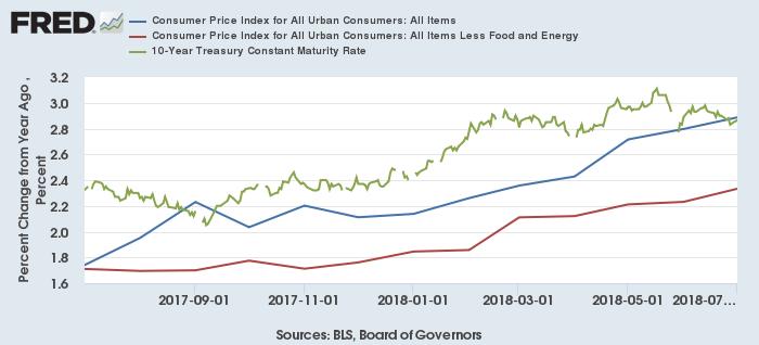 米CPI上昇率(青:総合、赤:コア)と10年債利回り(緑)