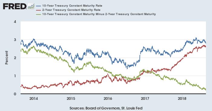 米国債利回り(青:10年、赤:2年)と10年-2年スプレッド