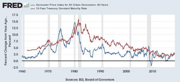 米CPI(青)と長期金利(赤)