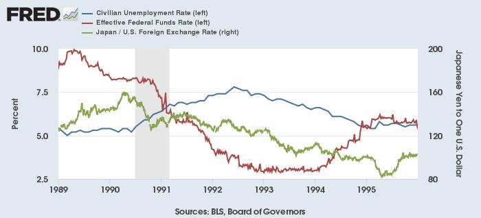 米失業率(左、青)、実効FF金利(左、赤)とドル円(右、緑)