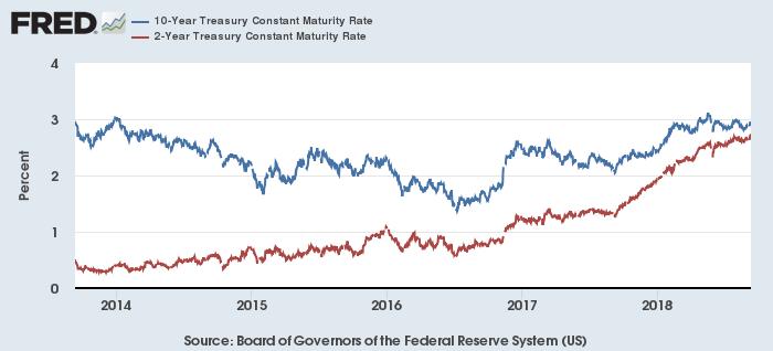 米10年(青)・2年(赤)債利回り