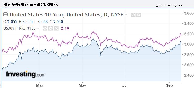 米10年債(青)・30年債(紫)利回り