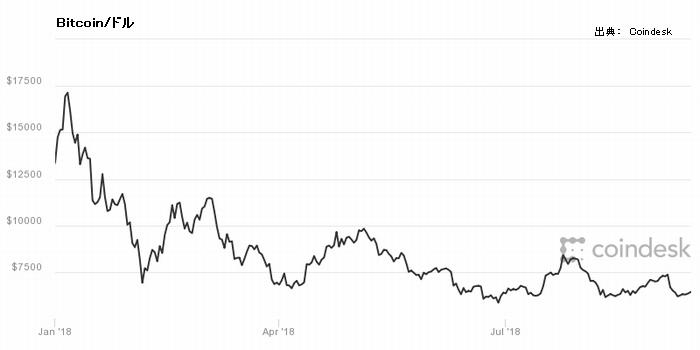 ビットコイン/ドル