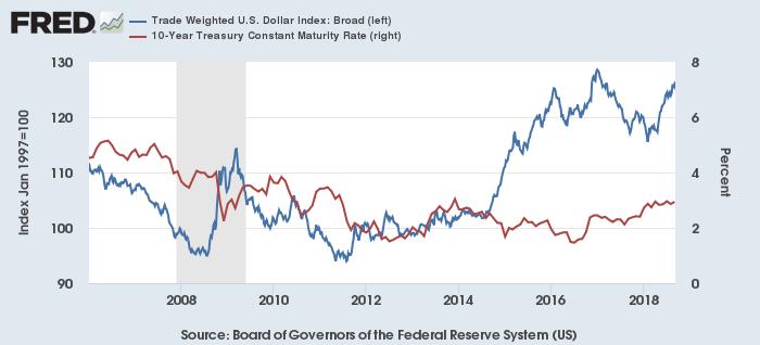 ドル・インデックス(青)と米10年債利回り(赤)