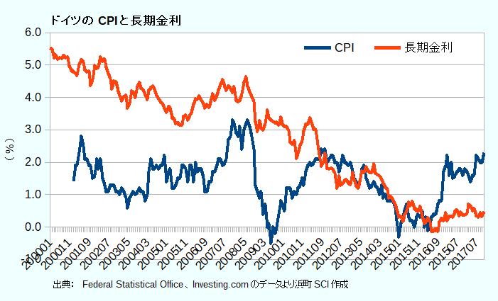 ドイツのCPIと長期金利