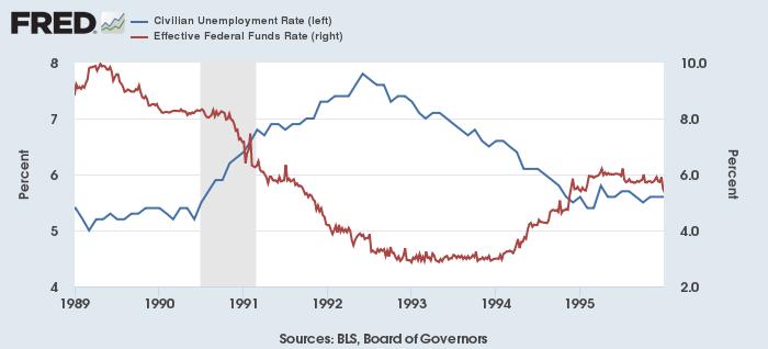 米失業率(左、青)と実効FF金利(右、赤)