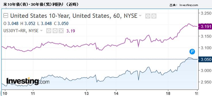 米10年債(青)・30年債(紫)利回り (近時)