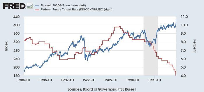 米国株(Russell 3000、赤、左)とFF金利目標(青、右)