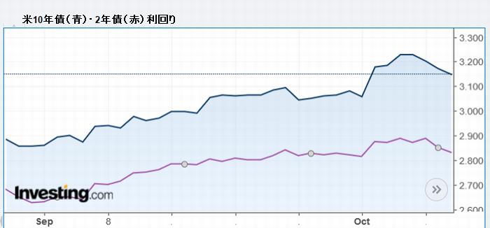 米10年債(青)・2年債(赤)利回り