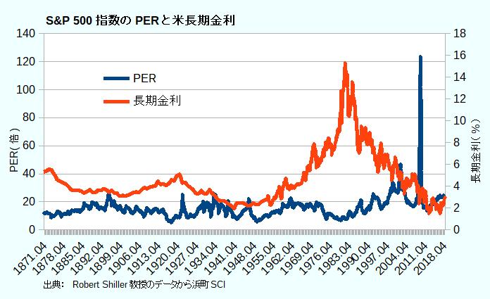S&P 500指数のPERと米長期金利